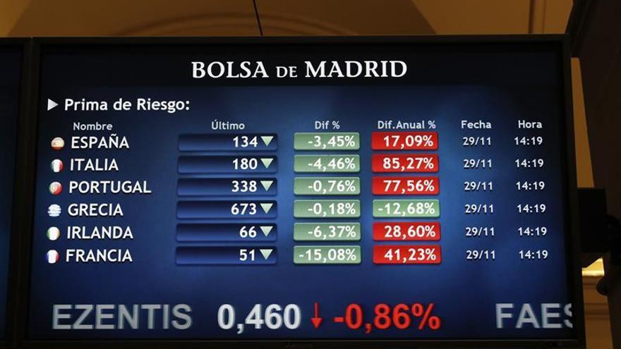 La prima de riesgo sube a 131 puntos y el bono alemán baja al 0,213 por ciento