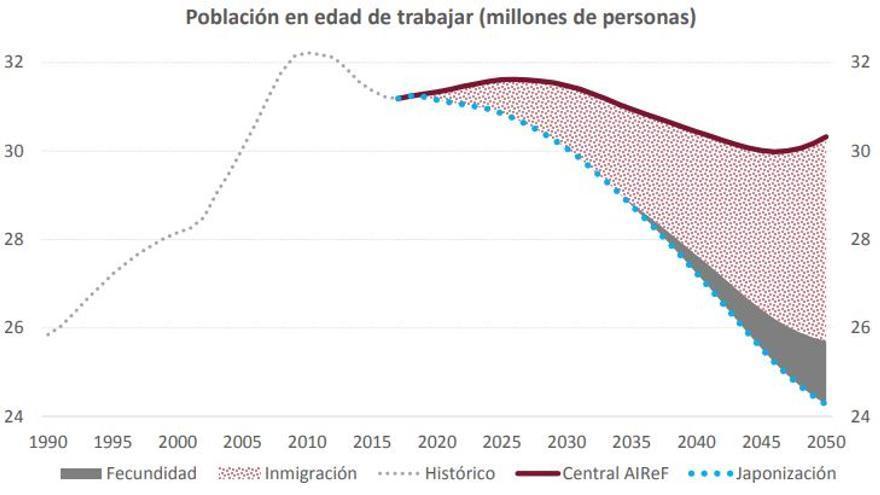 Evolución de la población en edad de trabajar (millones de personas).