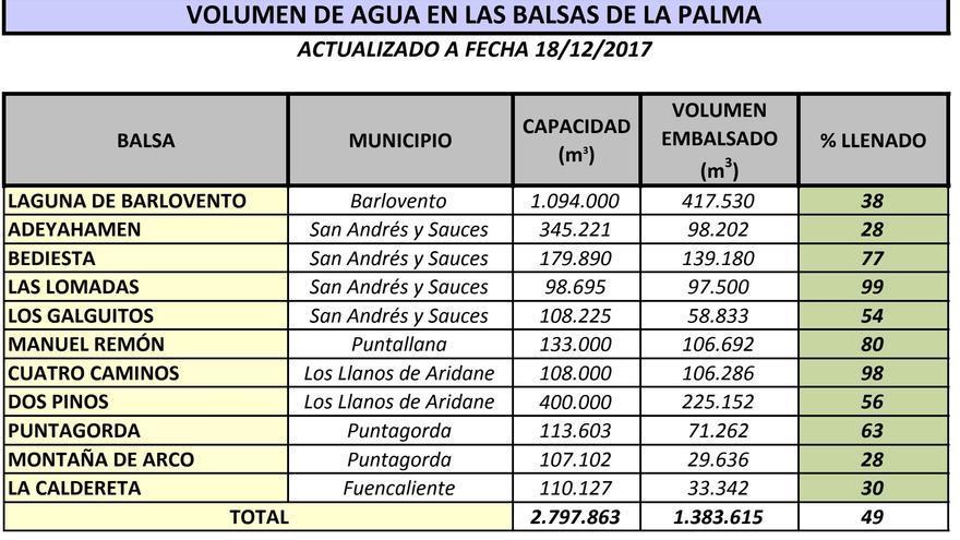 Volumen de agua en las 11 balsas del Consejo Insular de La Palma a fecha 18 de diciembre de 2017.