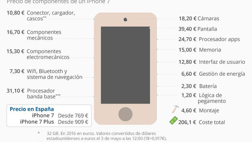 Precio de las piezas del Iphone 7