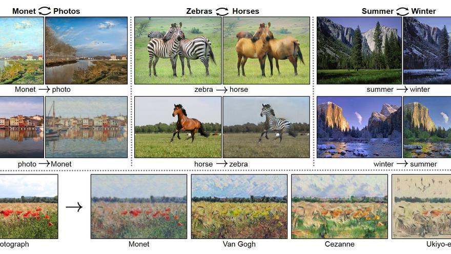 GANs convirtiendo cuadros de Monet en fotos, cebras en caballos y fotografías de verano en invierno (y viceversa)