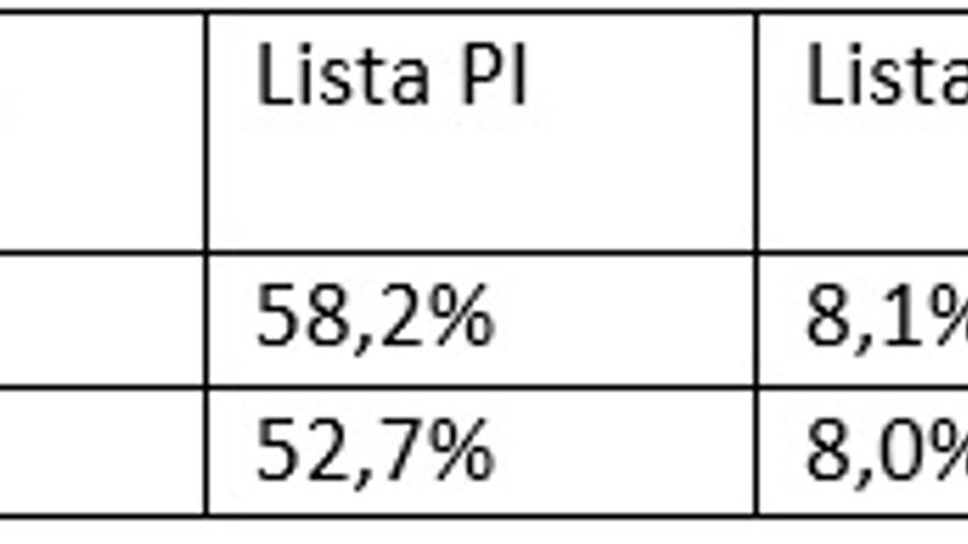 Porcentajes de primeros votos y de segundos votos de los candidatos primero y segundo de cada lista