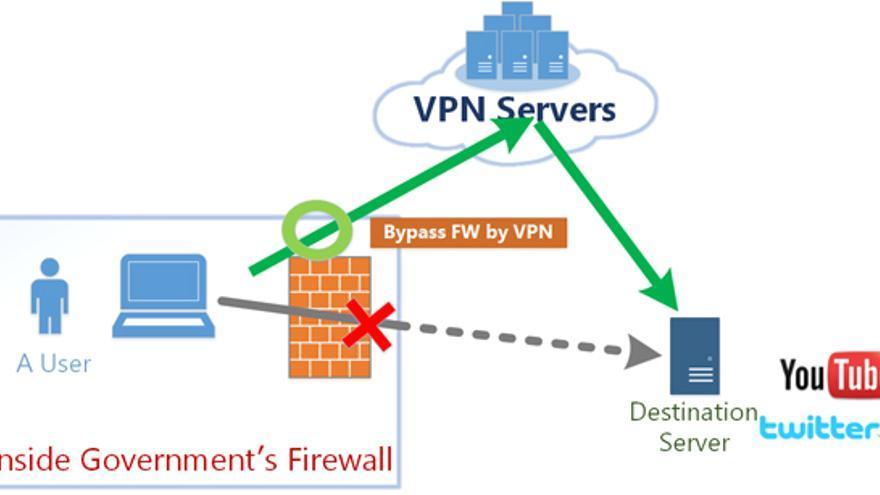 El crecimiento de las redes seguras y puenteadas para descargar torrents