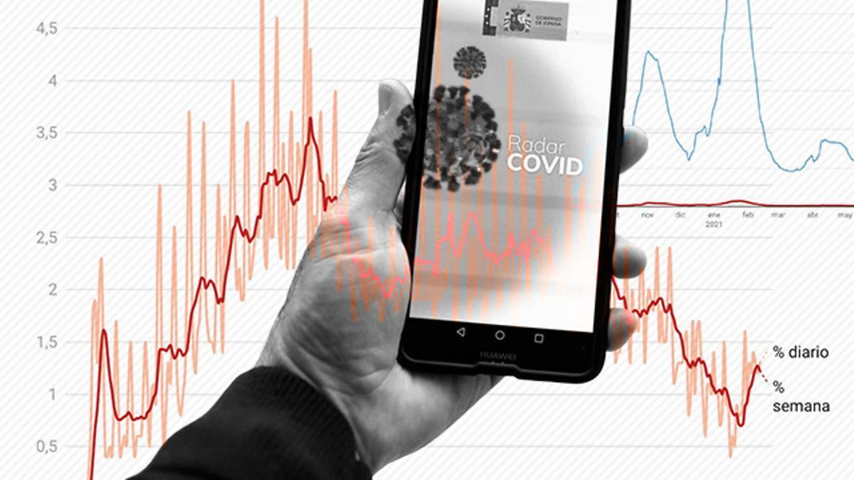 desde que Radar COVID se puso en funcionamiento, más de 67.000 usuarios han notificado a sus contactos estrechos que se habían contagiado de coronavirus