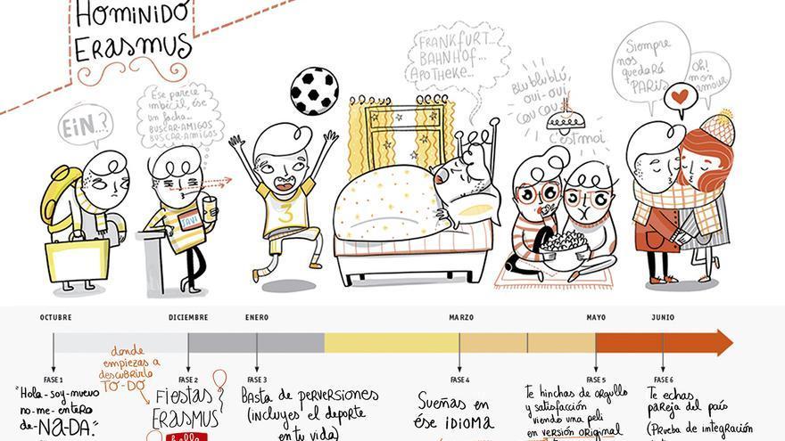 Ilustración del libro 'Cosas que nunca olvidarás de tu Erasmus'. / Foto: Lunwerg