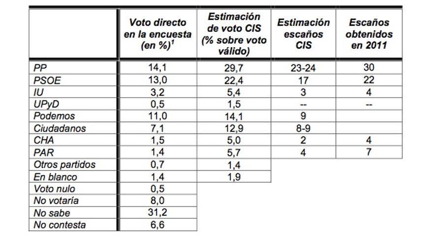 Resultados CIS Aragón