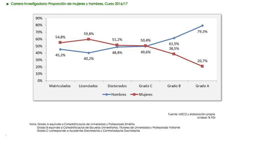 Gráfico mujeres y ciencia en Andalucía