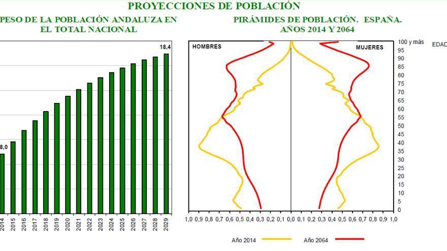 Proyección de la población 15 años.