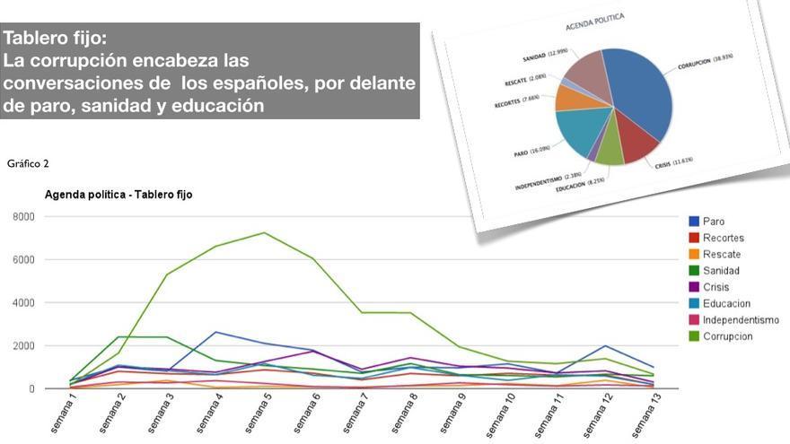 Evolución de los temas de conversación online en los tres primeros meses de 2013 / Gráfico: Pensamiento Público