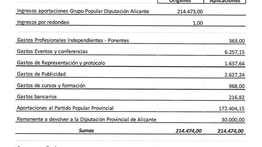 Cuadro con la asignación económica de la Diputación de Alicante al grupo popular
