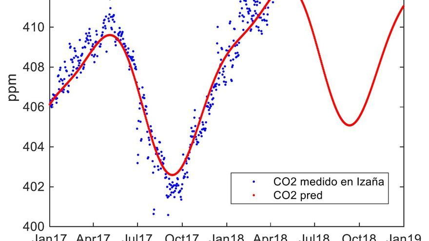 Gráfica sobre la concentración de dióxido de carbono en la atmósfera en 2017 y 2018, con la previsión de 2019.