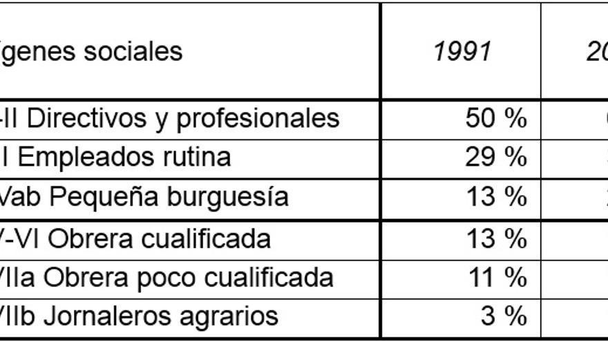 Fuente: Carabaña (1999) y Martínez Celorrio & Marín (2012)