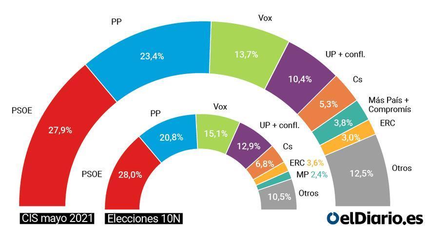 El PP recorta su distancia tras el 4M y se sitúa a 4,5 puntos del PSOE, según el CIS