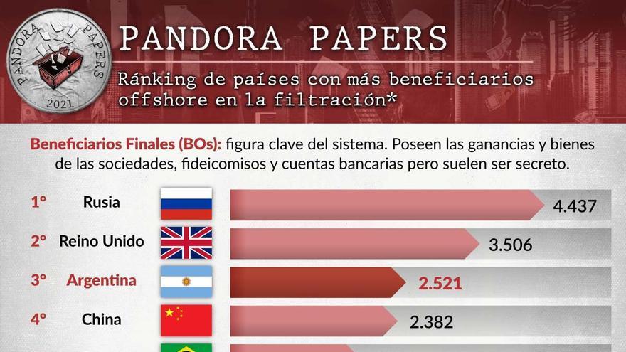 Argentina ocupa el tercer lugar en la lista de países con más beneficiarios finales de la filtración.