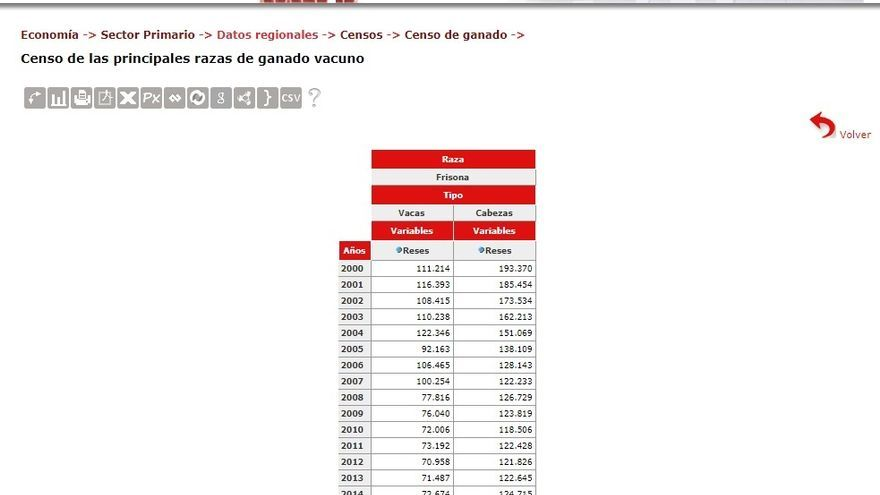 Número de vacas frisonas por año en Cantabria | ICANE