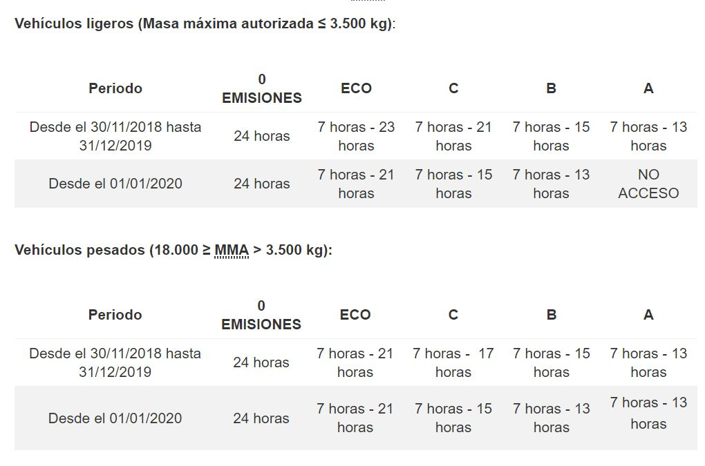 Horarios de carga y descarga en Madrid Central
