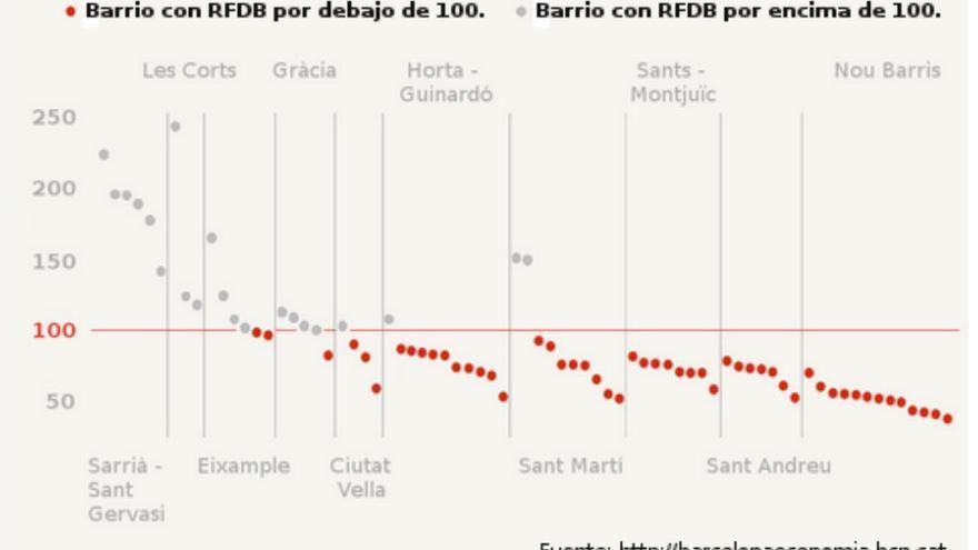 Distribución relativa de la Renta Familiar Disponible Bruta (RFDB) en los barrios de  Barcelona respecto a un valor de 100 equivalente a la media de la ciudad (2013).