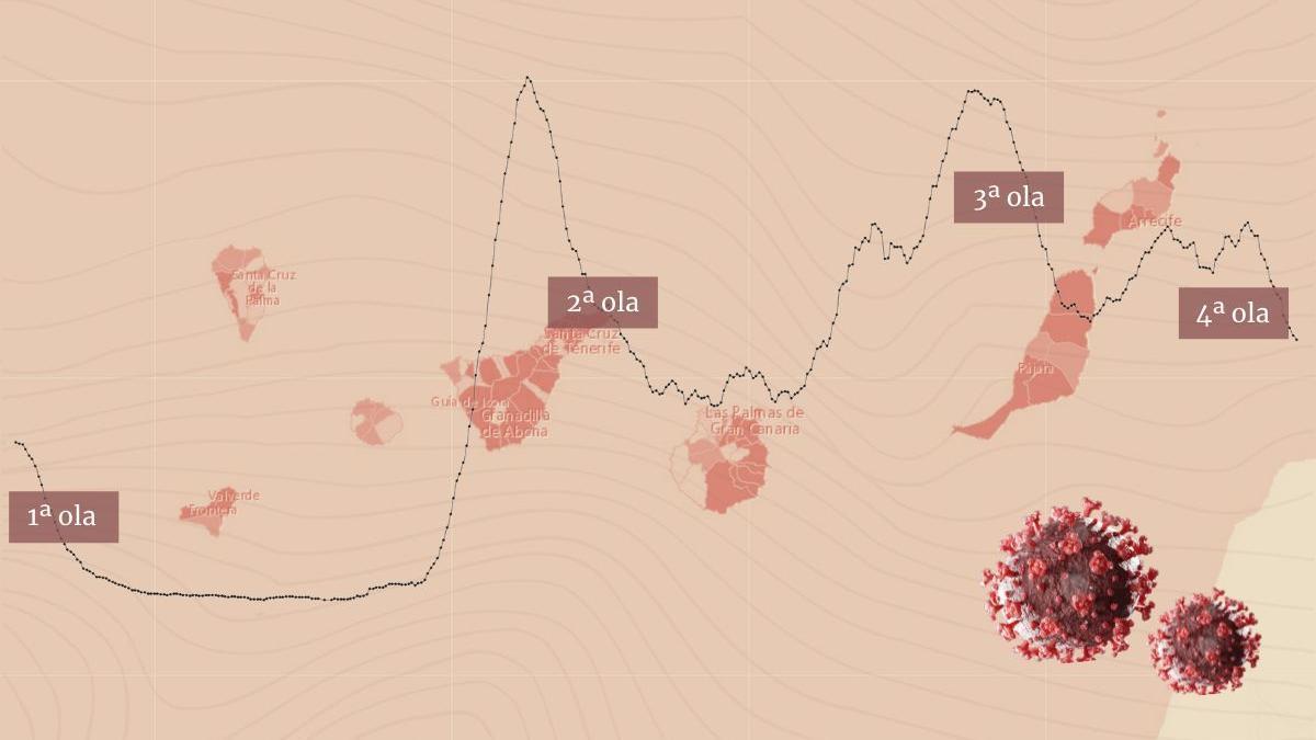 Olas de contagios en Canarias