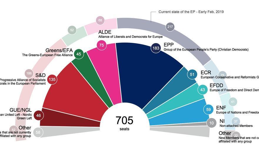 Sondeo del Parlamento Europeo difundido el 18 de febrero 2019.