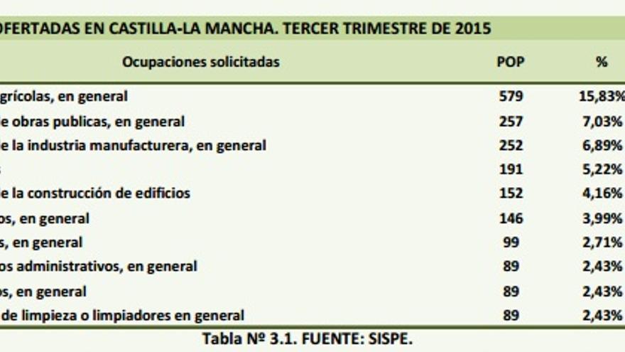 Ocupaciones más ofertadas en Castilla-La Mancha / Observatorio Regional de Empleo