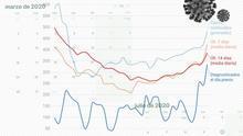 Por qué no se puede comparar la curva de julio con la de marzo aunque los contagios no paren de aumentar