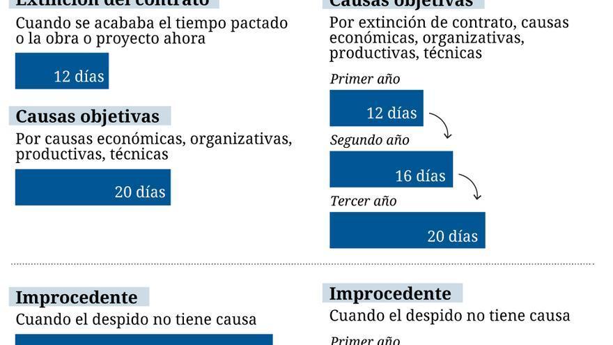 La indemnización por despido de contratos temporales que proponen PSOE y C's