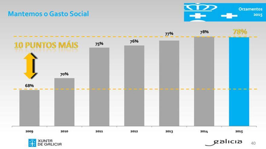 Gráfico de gasto social publicado por la Xunta