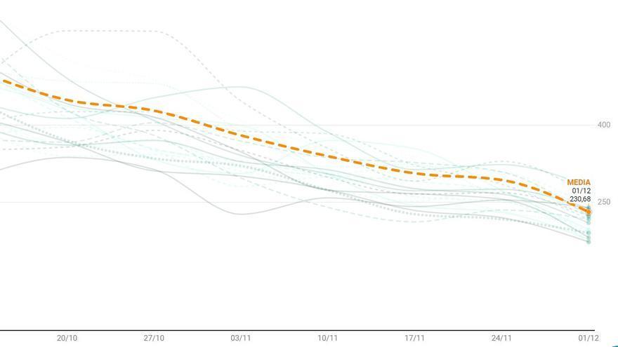 Madrid rebaja su tasa de contagios Covid-19 a inicios de diciembre y solo dos distritos superan los 250