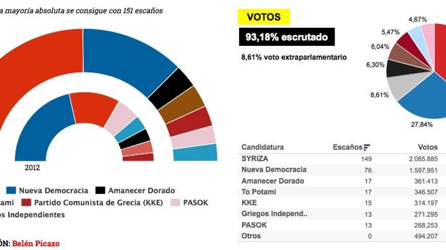 Resultado de las elecciones griegas