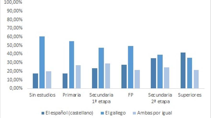Lengua materna gallega y nivel educativo. Datos del CIS