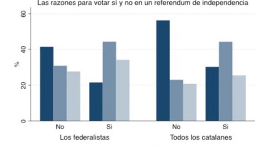 Las razones para votar Sí o No en un referéndum de independencia.