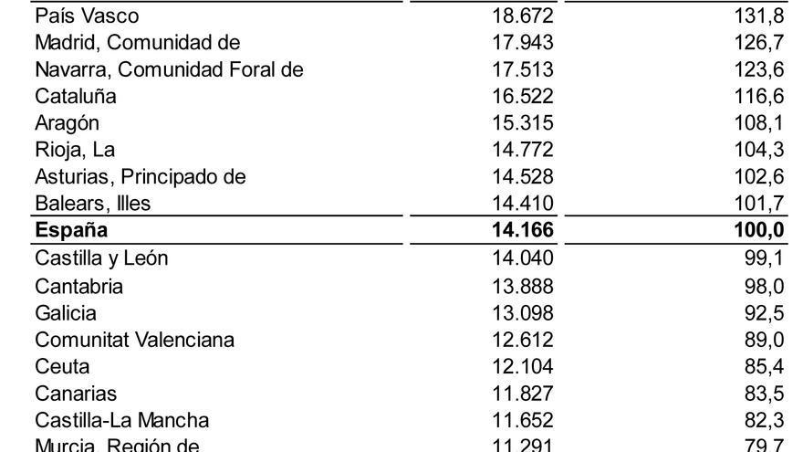 Clasificación autonómica de la renta disponible bruta por habitante (2014)