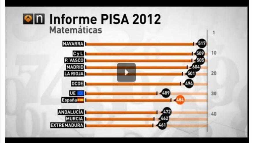 PISA A3