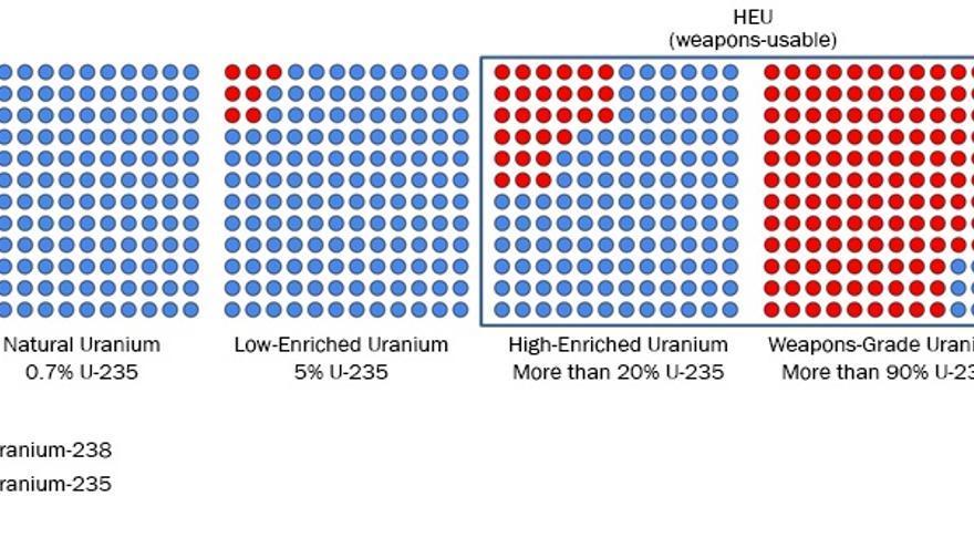 Ilustración del enriquecimiento de uranio elaborada por Nuclear Threat Initiative