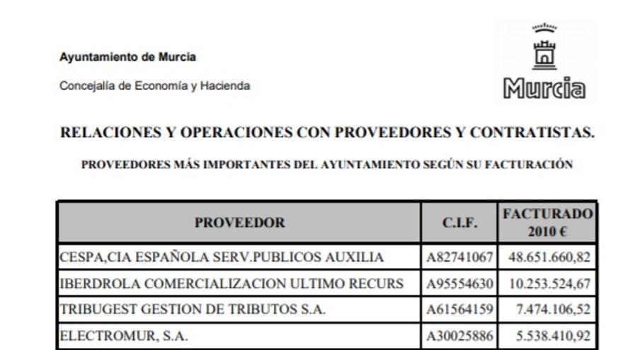 """""""Proveedores más importantes del Ayuntamiento de Murcia según su facturación"""""""