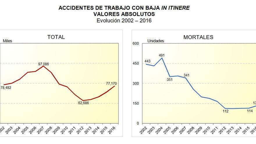 Evolución de los accidentes laborales con baja y las muertes in itinere, hasta 2016 (último año con los datos cerrados).