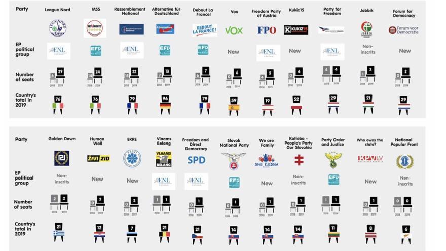 Partidos de extrema derecha del Parlamento Europeo.
