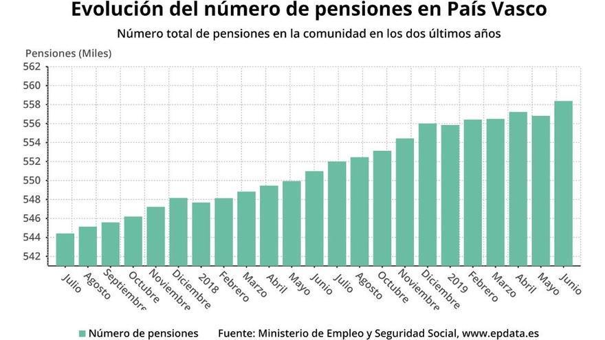 La cifra de pensionistas en Euskadi aumenta un 1,3% en junio y la pensión media se sitúa en 1.231 euros