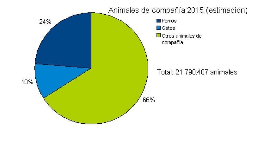 Estimación de animales de compañía en España en 2015