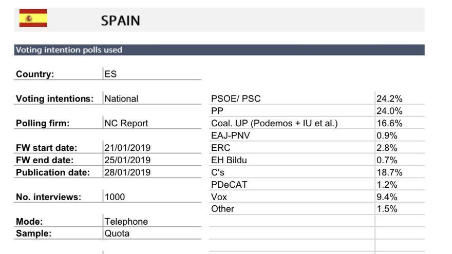 Ficha técnica de la encuesta difundida por el Parlamento Europeo.