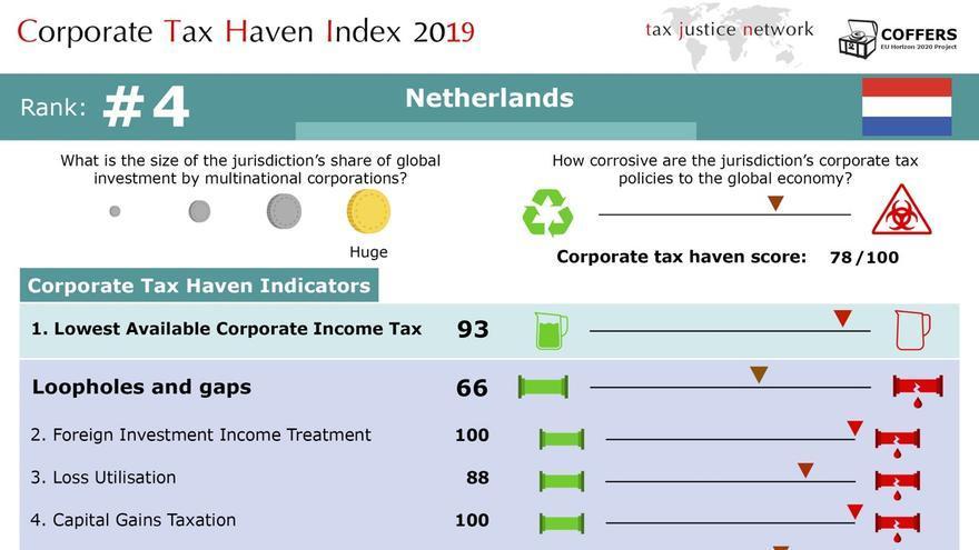 Corporate Tax Haven Index - 2019. Resultado de Holanda.