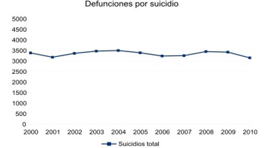 Fuente: Instituto Nacional de Estadística. Defunciones por causa de la muerte, 2011.