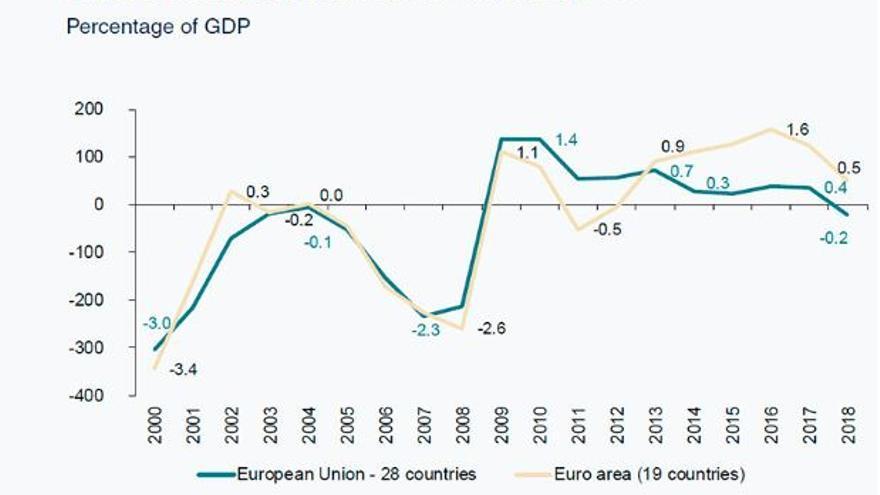 Préstamo neto de empresas no financieras en relación al PIB