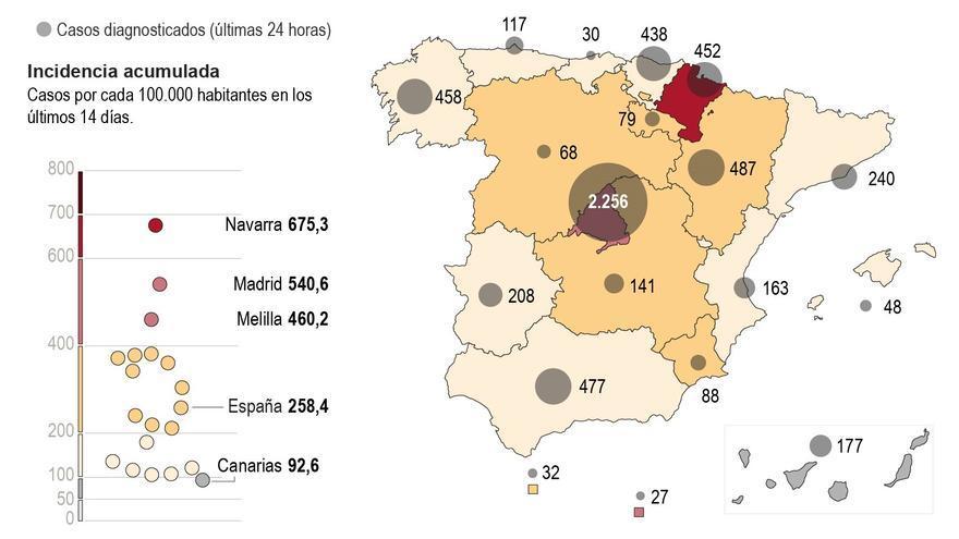 Sanidad notifica 12.788 nuevos contagios de la covid-19 y 241 muertes más