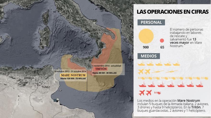 Triton dejó a la UE sin recursos para rescates en el Mediterráneo