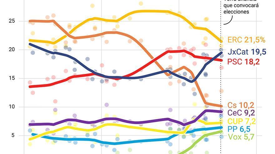 Gráfico Endika evolución voto.
