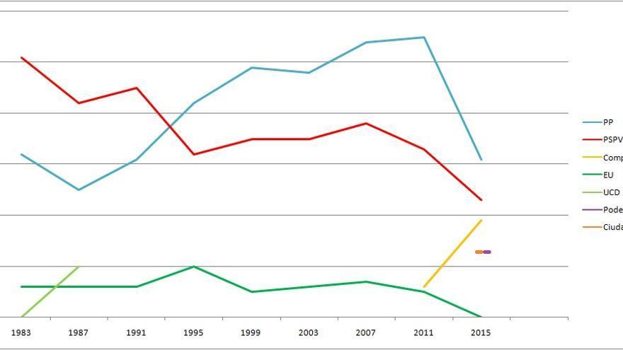 El PSPV ha empeorado los resultados de 1995 cuando perdió la Generalitat