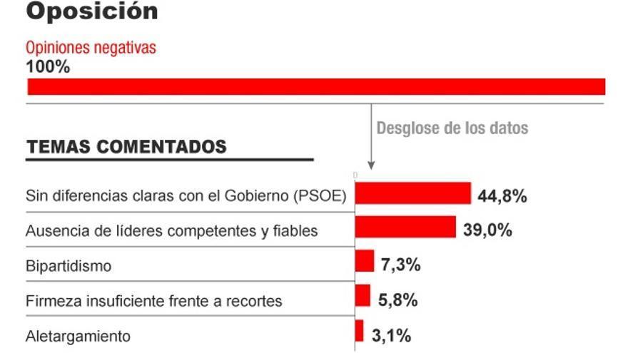 Valoración de la oposición. Infografía: Covadonga Fernández