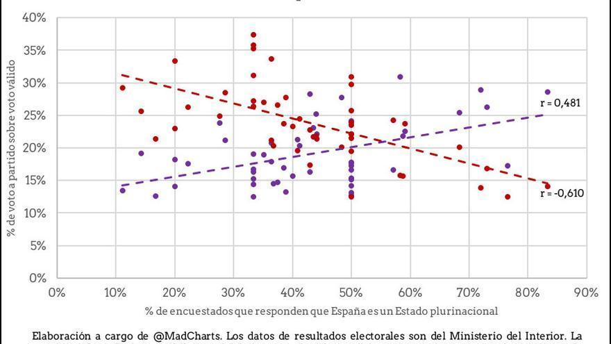 Correlación entre voto a Unidos Podemos y PSOE y sentimiento plurinacionalidad