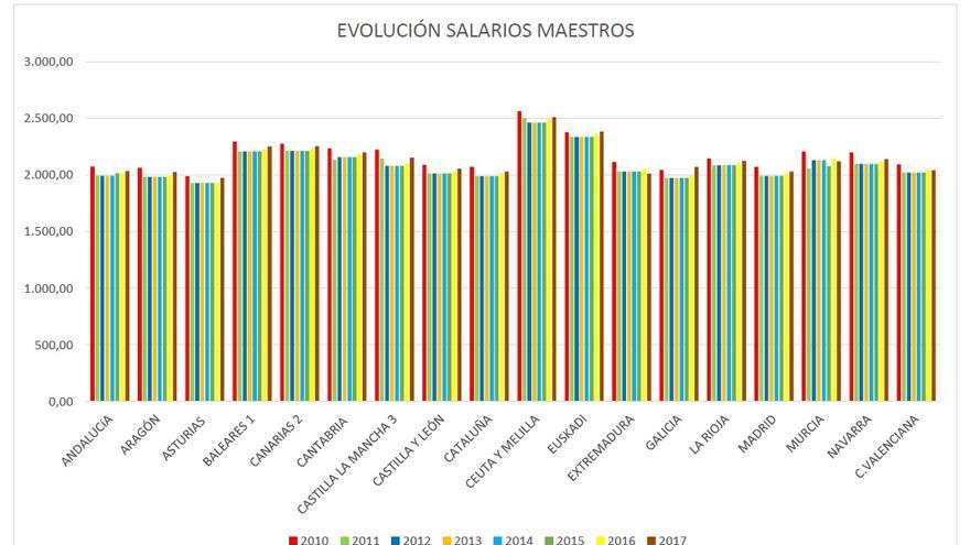 Evolución del salario de los maestros en España, por comunidad autónoma (2010-2017).